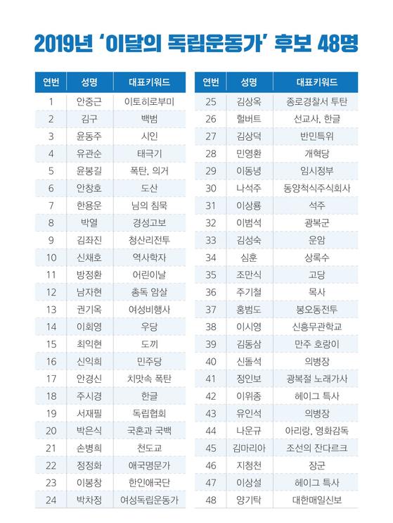 보훈처가 공개한 2019년 '이달의 독립운동가' 후보 48인
