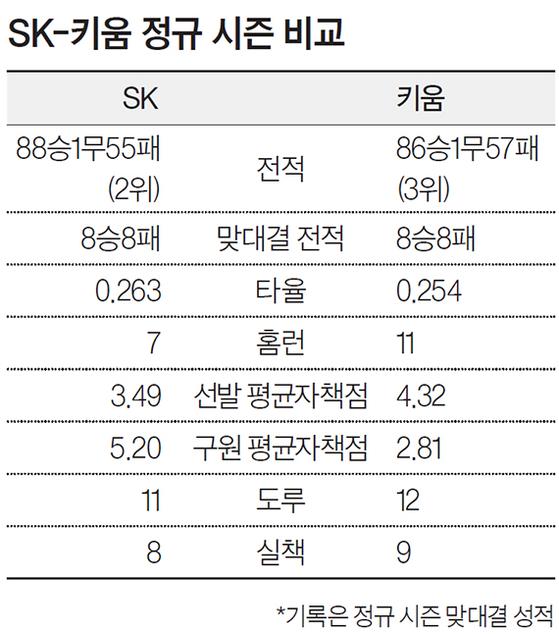 SK-키움 정규 시즌 비교