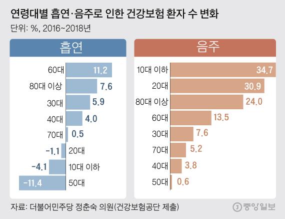 연령대별 흡연·음주로 인한 건강보험 환자 수 변화 그래픽=김주원 기자 zoom@joongang.co.kr