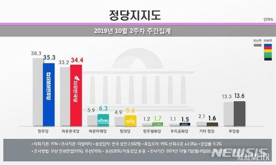 여론조사 전문기관 리얼미터는 YTN의 의뢰로 실시한 10월 2주차 주간 집계(7~8일, 10~11일)에서 민주당 지지율이 전주보다 3.0%포인트 하락한 35.3%를 기록했다고 14일 밝혔다. 한국당 지지율은 1.2%포인트 상승한 34.4%를 기록했다. 바른미래당 지지율은 0.4%포인트 상승한 6.3%, 정의당은 0.7%포인트 오른 5.6%를 기록했다. 민주평화당은 0.5%포인트 상승한 1.7%, 우리공화당은 0.4%포인트 높아진 1.5%를 나타냈다. 무당층은 0.3%포인트 증가한 13.6%로 집계됐다.