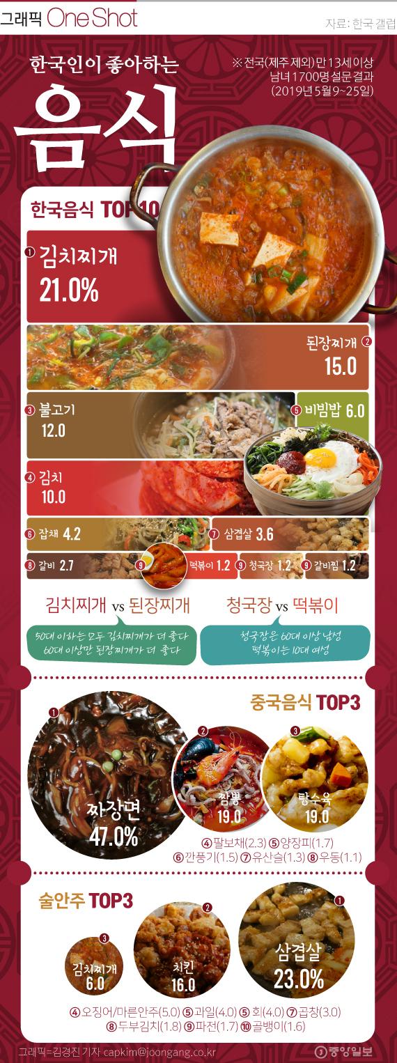2019 한국인의 '최애' 음식.