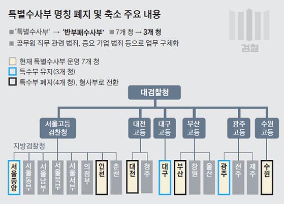 """특수부 46년 만에 폐지…법조계 """"왜 부산 아닌 대구에 남기나"""""""
