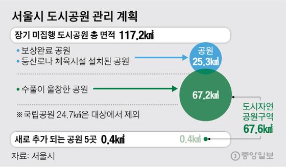 '서울 허파' 북악산·서리풀공원 폐쇄 위기 넘기나