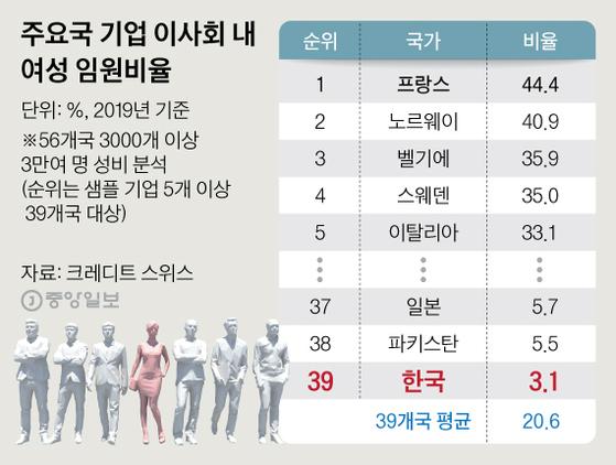 주요국 기업 이사회 내 여성 임원비율. 그래픽=심정보 shim.jeongbo@joongang.co.kr