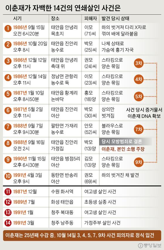 이춘재가 자백한 14건의 연쇄살인 사건은. 그래픽=신재민 기자 shin.jaemin@joongang.co.kr