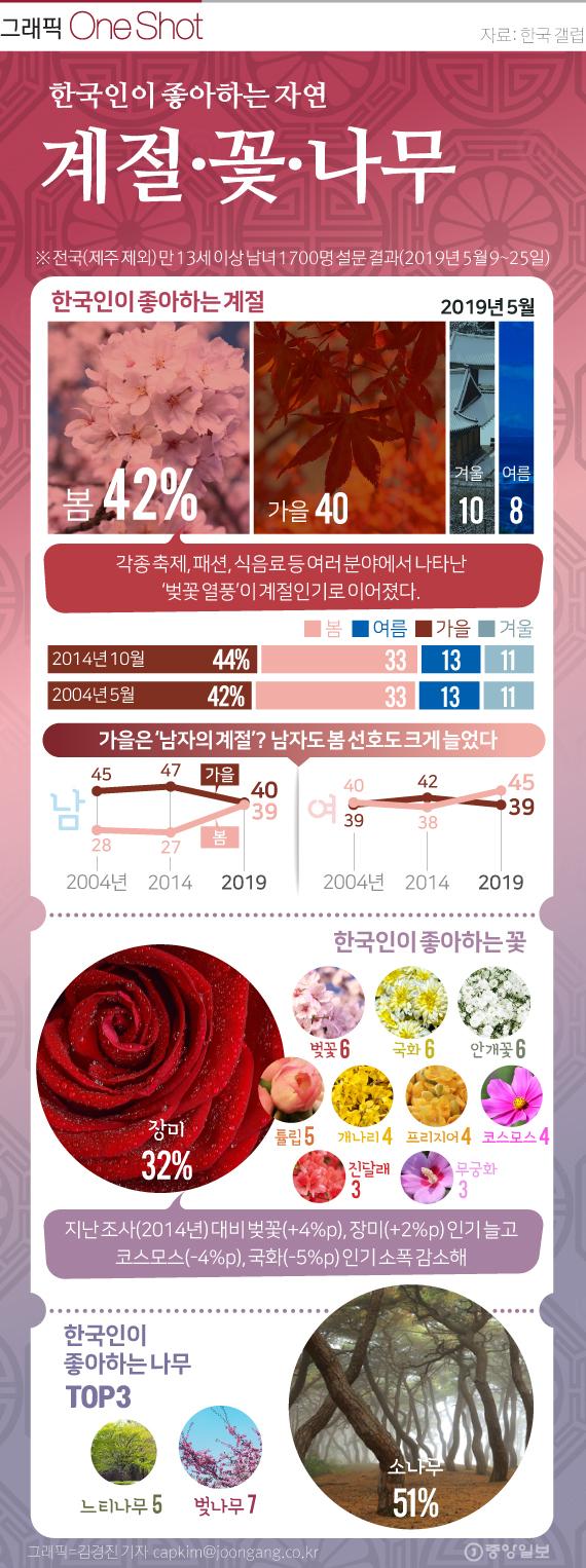 한국인이 좋아하는 자연. 그래픽=김경진 기자 capkim@joongang.co.kr