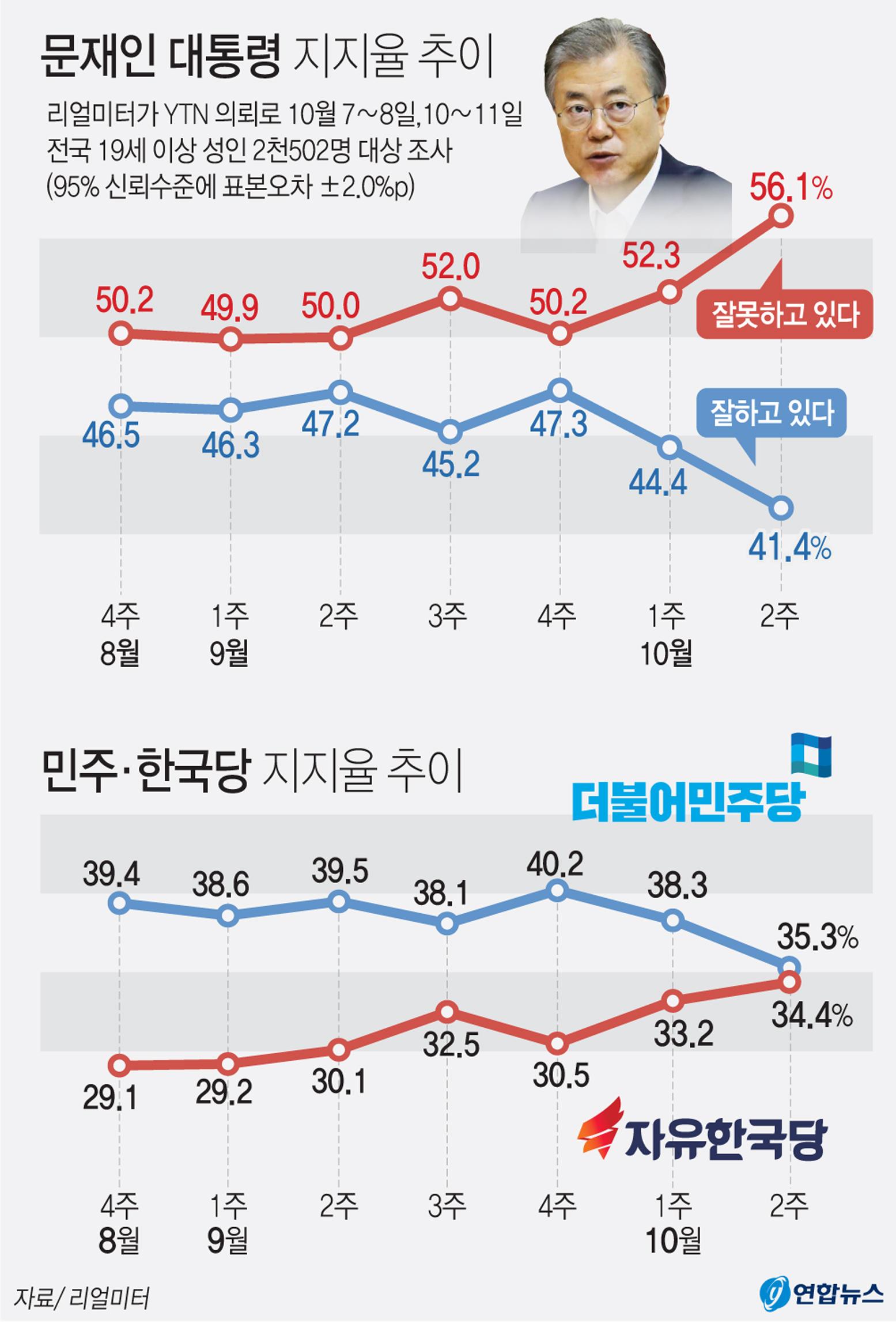 리얼미터가 YTN 의뢰로 지난 7~8일, 10~11일 전국 19세 이상 성인 2천502명을 대상으로 조사(95% 신뢰수준에 표본오차 ±2.0%포인트)한 결과 문재인 대통령의 국정수행 지지도(긍정 평가)는 전주보다 3.0%포인트 하락한 41.4%(매우 잘함 25.9%, 잘하는 편 15.5%)로 집계됐다.[연합뉴스]