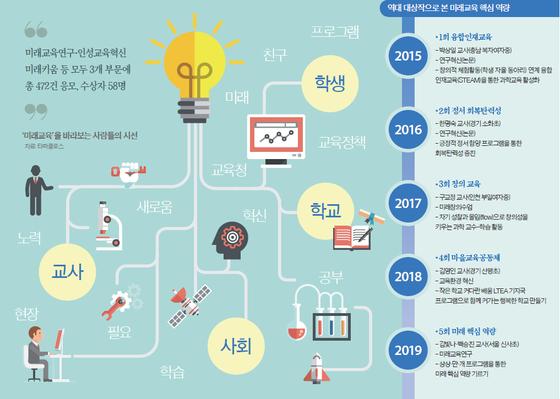 [열려라 공부+] 4차 산업혁명 시대 인재 키우는 전문적·창의적 교육법 발굴