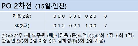 PO 2차전 (15일·인천)