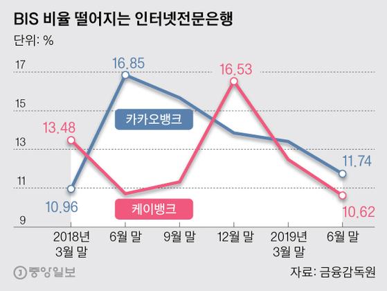 BIS 비율 떨어지는 인터넷전문은행. 그래픽=박경민 기자 minn@joongang.co.kr