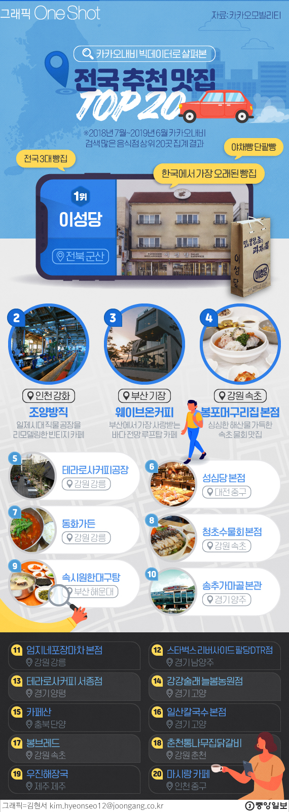 카카오 내비가 알려주는 맛집 TOP 20.