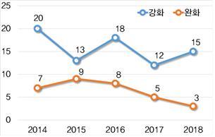 공정거래위원회 하위법령 규제 강화·완화 추이. [자료 한국경제연구원]