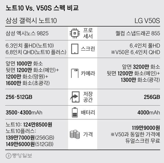 노트10 Vs. V50S 스펙 비교. 그래픽=박경민 기자 minn@joongang.co.kr