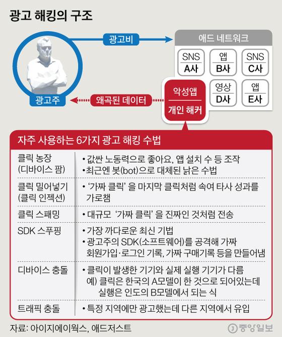 광고 해킹의 구조. 그래픽=심정보 shim.jeongbo@joongang.co.kr