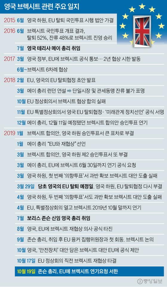 영국 브렉시트 관련 주요 일지. 그래픽=신재민 기자 shin.jaemin@joongang.co.kr