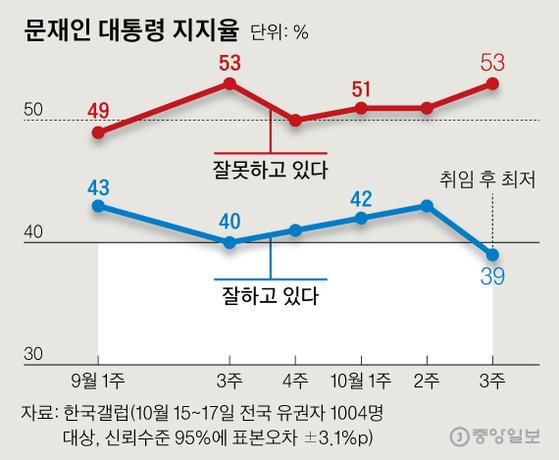 심리적 저지선 붕괴땐 반전카드···역대 정권 지지율 정치학