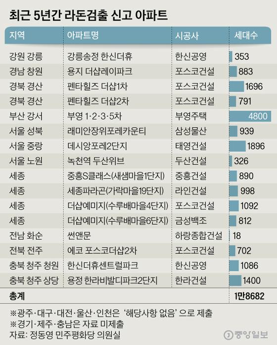 최근 5년간 라돈검출 신고 아파트. 그래픽=심정보 shim.jeongbo@joongang.co.kr
