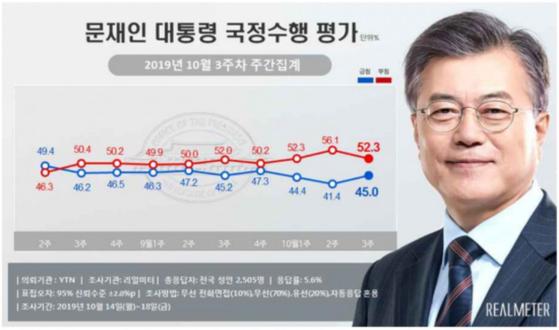 10월 3주차 문재인 대통령 국정수행 지지율 여론조사. [사진 리얼미터]