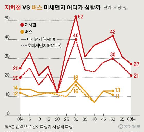 지하철 vs 버스 미세먼지 어디가 심할까. 그래픽=신재민 기자 shin.jaemin@joongang.co.kr