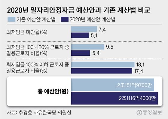 2020년 일자리안정자금 예산안과 기존 계산법 비교. 그래픽=김영옥 기자 yesok@joongang.co.kr