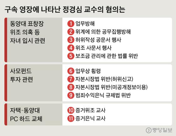 구속 영장에 나타난 정경심 교수의 혐의는. 그래픽=신재민 기자 shin.jaemin@joongang.co.kr