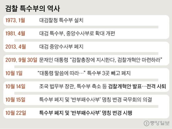검찰 특수부의 역사. 그래픽=신재민 기자 shin.jaemin@joongang.co.kr