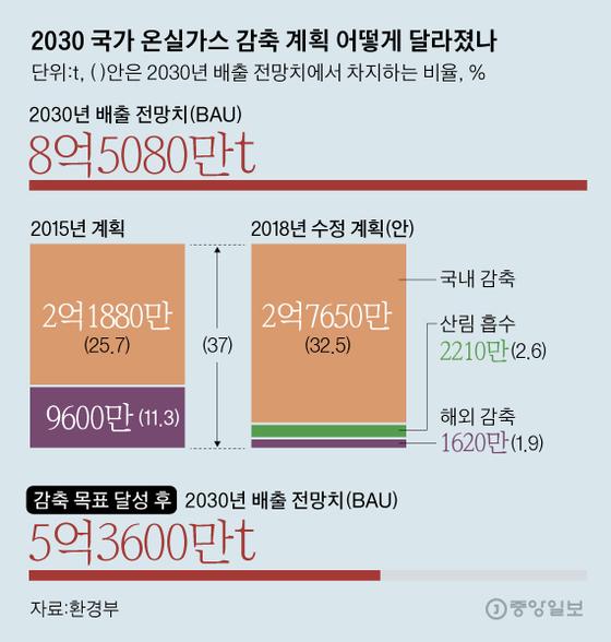 지난해 감축, 수정 발표한 2030년 온실가스 배출 전망치. 이번 2차 계획에서는 이 전망치를 달성하기 위한 세부 계획을 세웠다. 그래픽=김영옥 기자 yesok@joongang.co.kr