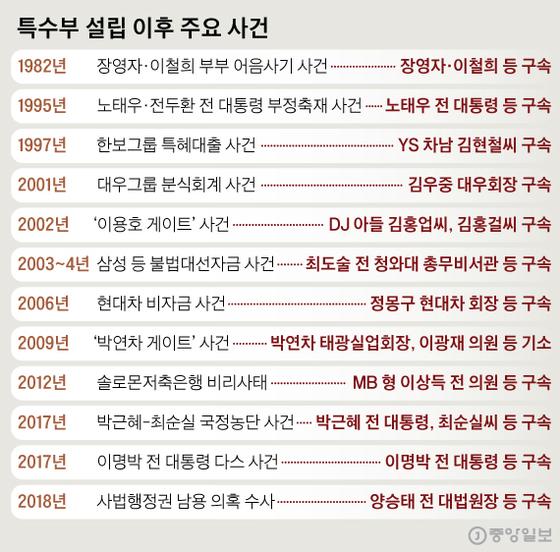 검찰 특수부의 주요 사건. 그래픽=신재민 기자 shin.jaemin@joongang.co.kr