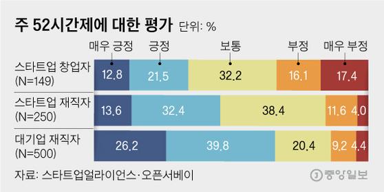 주 52시간제에 대한 평가. 그래픽=김영옥 기자 yesok@joongang.co.kr