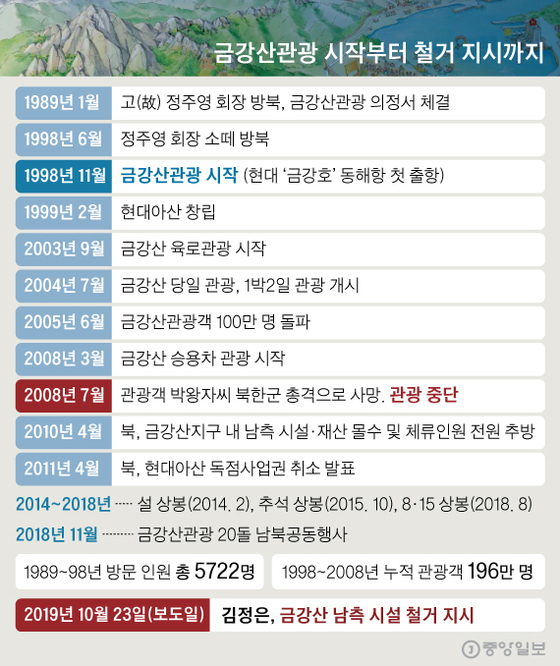 금강산관광 시작부터 철거 지시까지. 그래픽=신재민 기자 shin.jaemin@joongang.co.kr