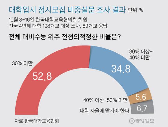 대통령은 정시 확대 vs 대학은 30% 미만이 적정