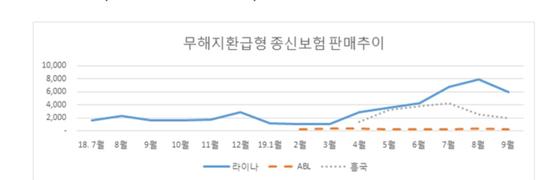 무해지환급형 종신보험 판매추이. 자료: 금융위원회