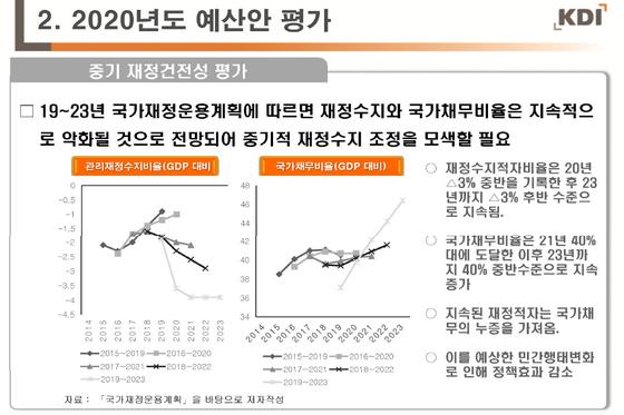 자료: 이태석 KDI 공공경제연구부장