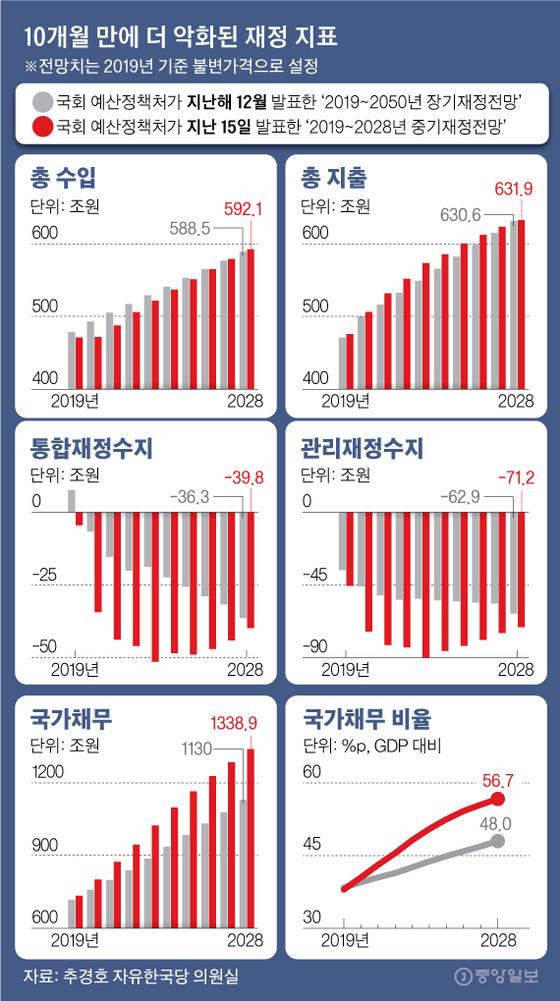 10개월 만에 더 악화된 경제 지표. 그래픽=김영옥 기자 yesok@joongang.co.kr