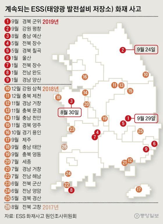 계속되는 ESS(태양광 발전설비 저장소) 화재 사고. 그래픽=신재민 기자 shin.jaemin@joongang.co.kr