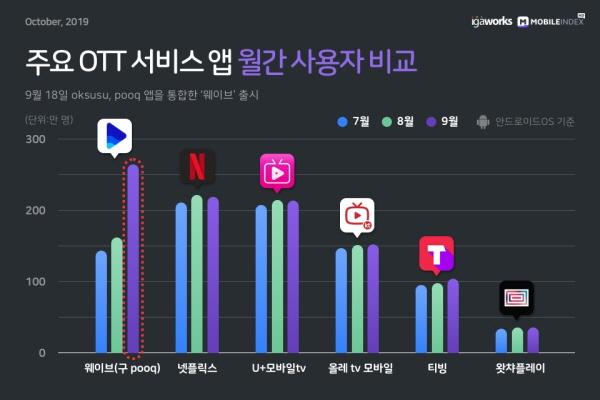 주요 OTT 서비스 앱 월간 사용자 비교. 아이지에이웍스 제공