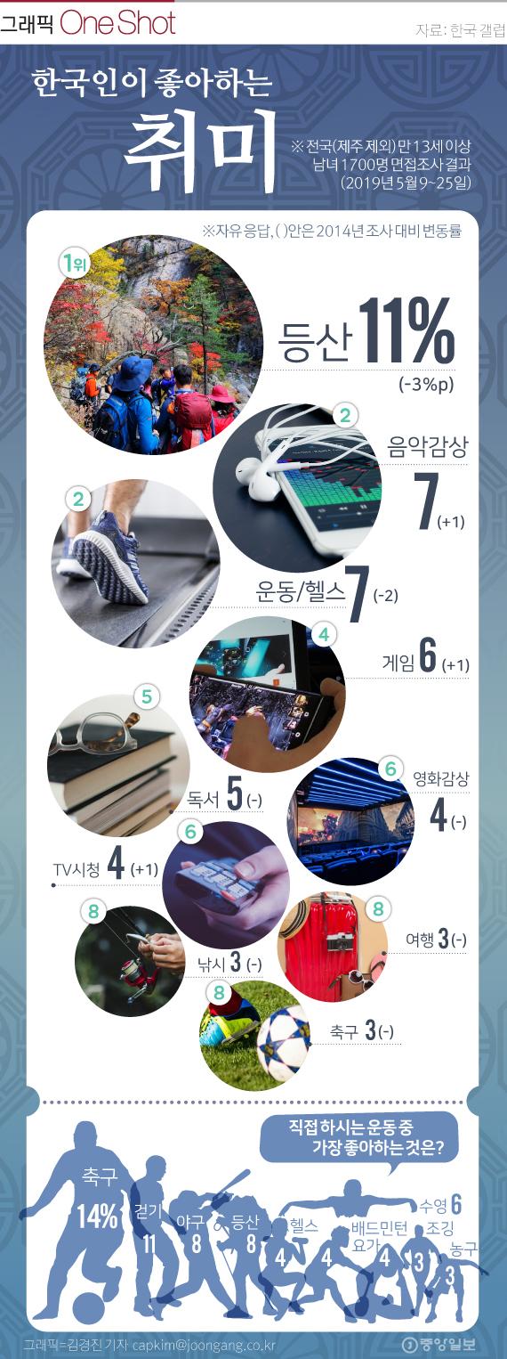 한국인의 취미(갤럽).
