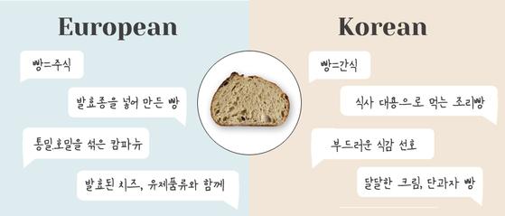 유럽사람들과 한국 사람들이 대체로 '빵'을 인식하는 방식과 선호하는 섭취 방식, 종류에는 크게 차이가 있습니다. [사진 밀로베이킹스튜디오]