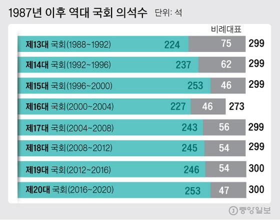 1987년 이후 역대 국회 의석수. 그래픽=김주원 기자 zoom@joongang.co.kr