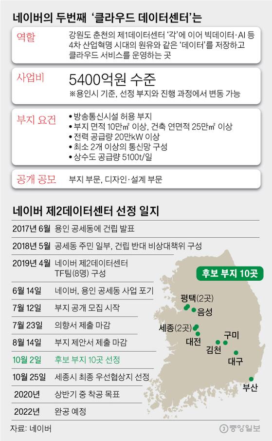 네이버의 두번째 '클라우드 데이터센터'는. 그래픽=김영옥 기자 yesok@joongang.co.kr