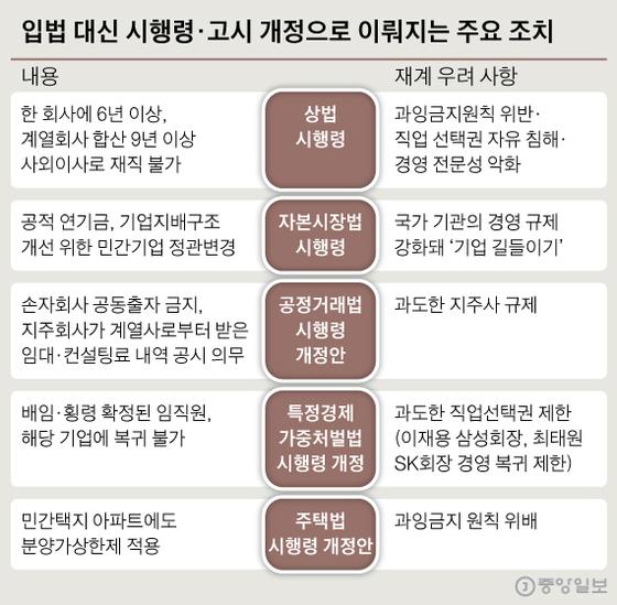 입법 대신 시행령·고시 개정으로 이뤄지는 주요 조치. 그래픽=신재민 기자