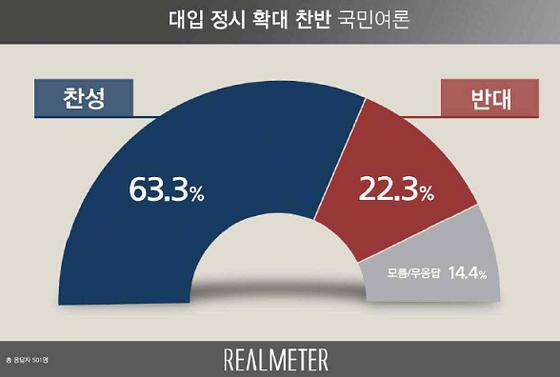 대입 정시 확대 찬반 국민여론 조사 결과. [사진 리얼미터]