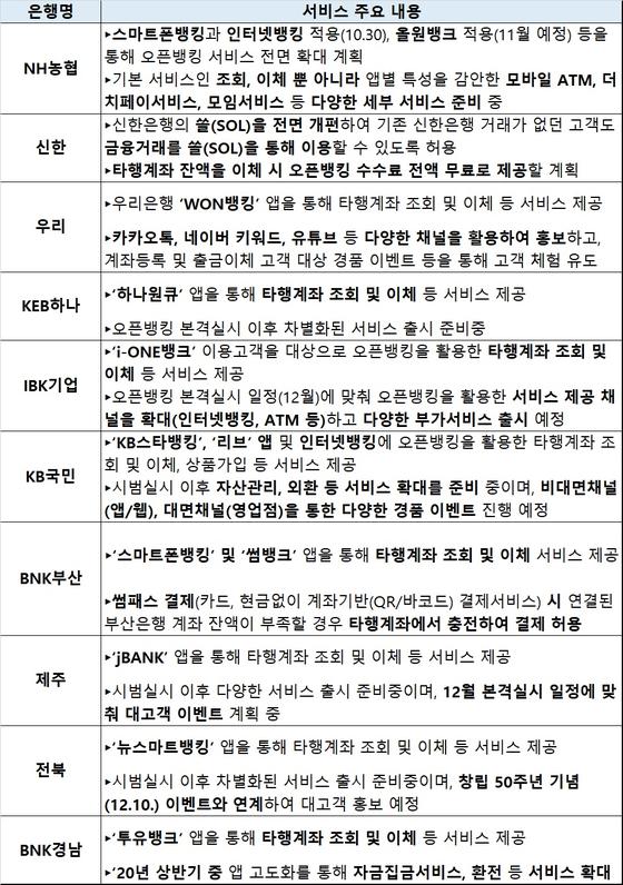 은행별 오픈뱅킹 주요 서비스 [금융위원회]