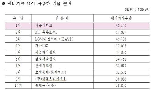 2018년 기준 서울에서 에너지를 많이 사용한 건물 순위표. [사진 서울시]