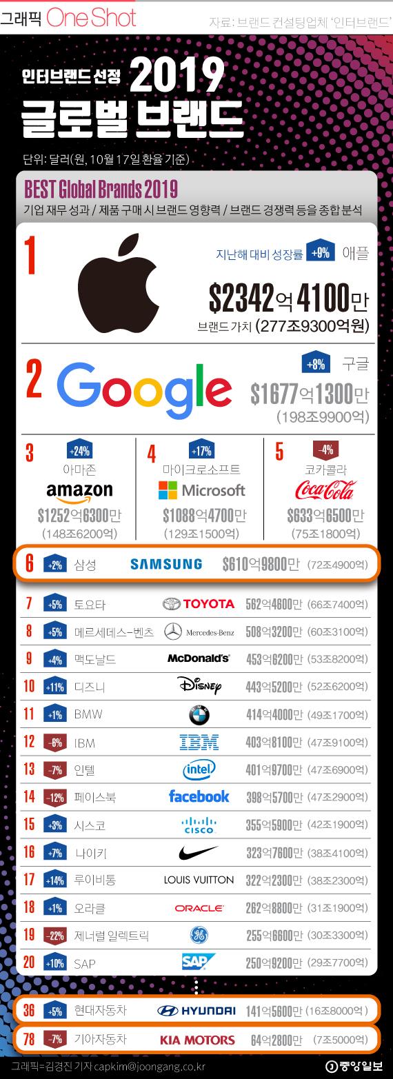 2019 인터브랜드 선정, 글로벌 브랜드.