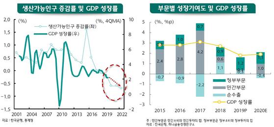 GDP성장률 및 부문별 성장기여도 [하나금융경영연구소]