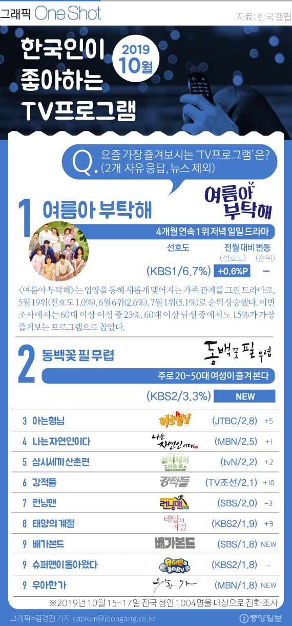 한국인이 좋아하는 TV 프로 (10월). 그래픽=김경진 기자 capkim@joongang.co.kr