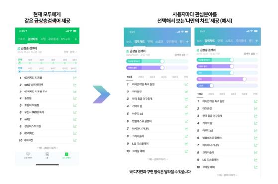 네이버가 공식 블로그에 공개한 실시간급상승검색어 개편방향. [네이버 블로그 캡처]