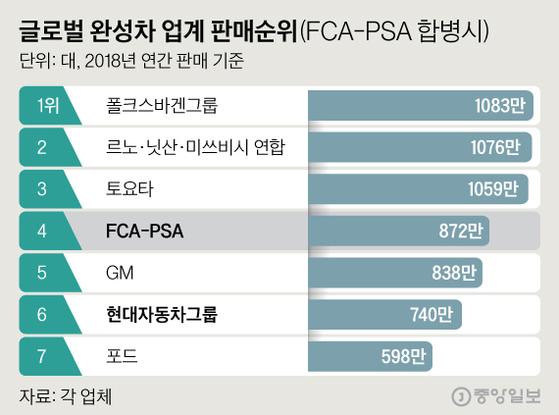 글로벌 완성차 업계 판매순위. 그래픽=심정보 shim.jeongbo@joongang.co.kr