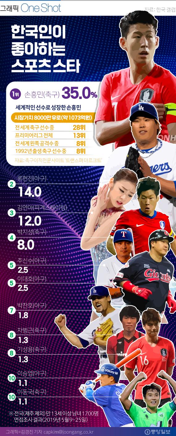 한국인이 좋아하는 스포츠 스타 TOP 10